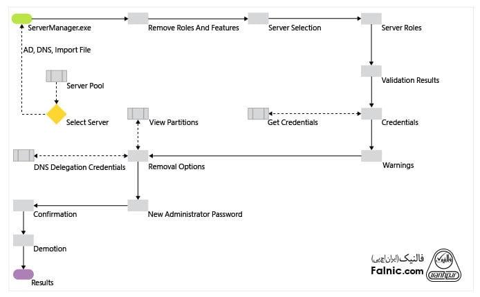 مراحل حذف کامل دامین کنترلر از اکتیو دایرکتوری