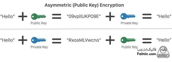 SSL Handshake چیست؟