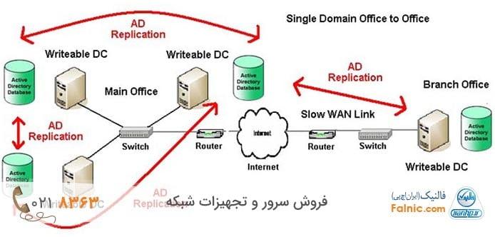 راه اندازی domain controller