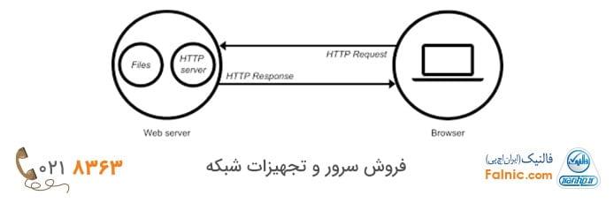 وظیفه وب سرور چیست؟