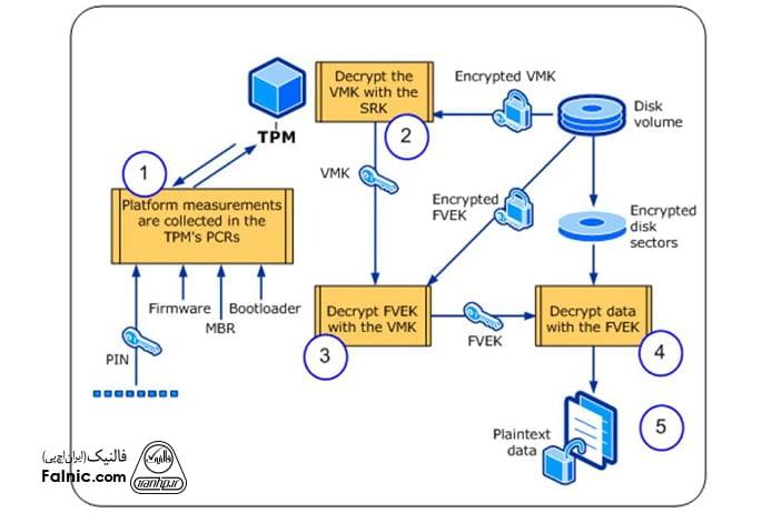 روش بیت لاکر با tpm و PIN
