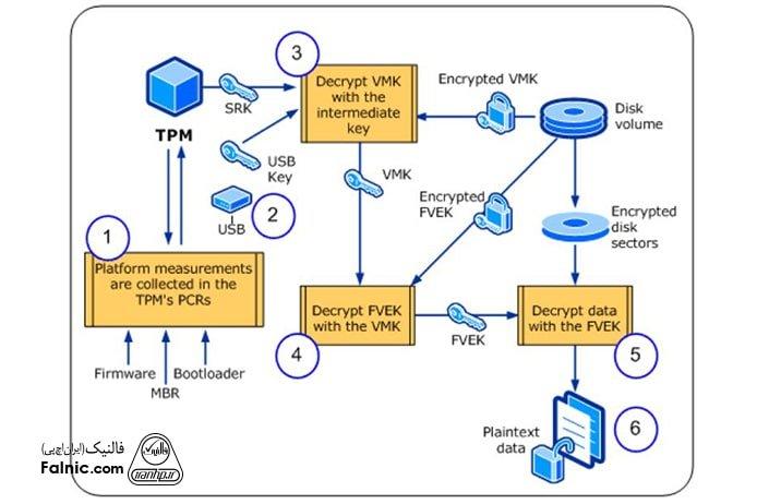 روش بیت لاکر با tpm و USB