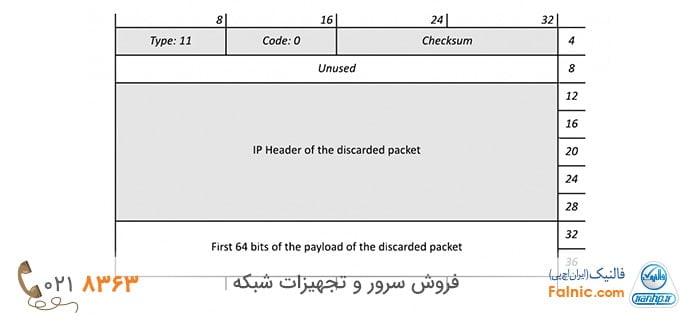 خطای ICMP در IPv4