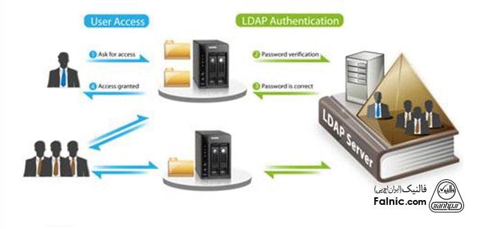 ارتباط کاربر با سرور LDAP