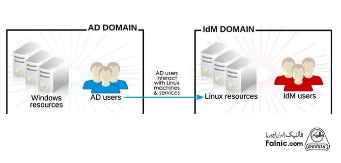 تفاوت LDAP و اکتیو دایرکتوری