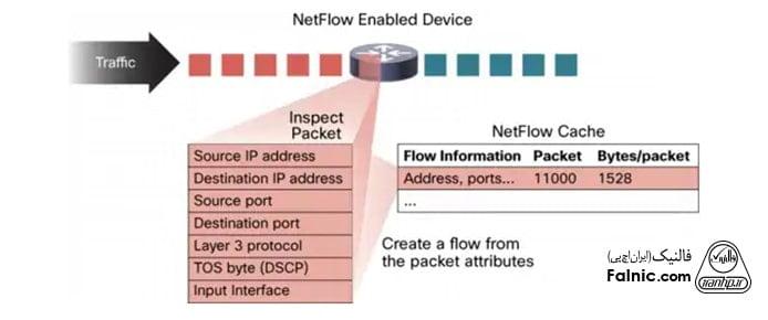 NetFlow چگونه کار میکند؟