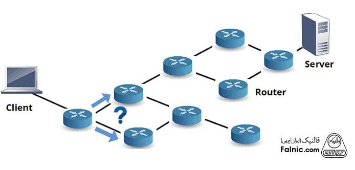 انواع پروتکل های روتینگ در شبکه