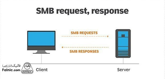 پروتکل SMB چیست؟