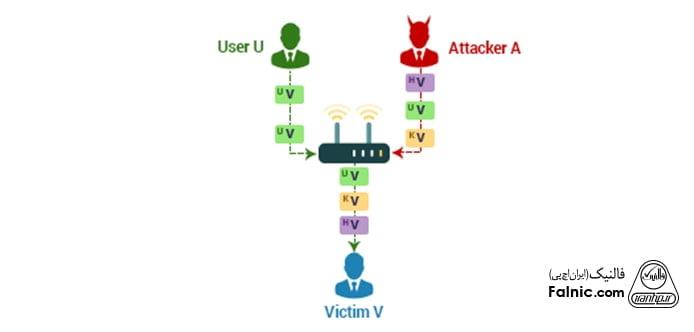 IP Spoofing یا جعل IP