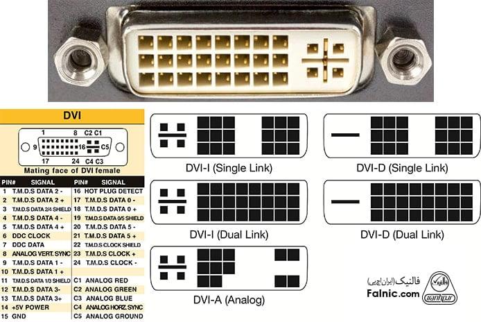 انواع پورت - پورت DVI