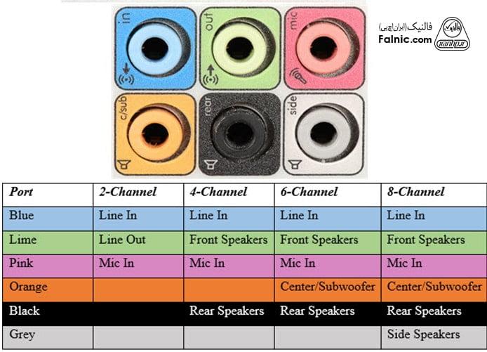 انواع پورت - پورت Suround Sound یا 3.5 mm TRS