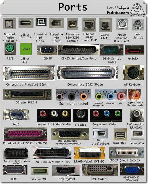 انواع پورت در کامپیوتر