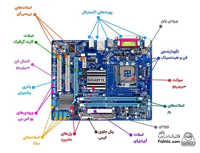 مادربرد یک لپ تاپ و تمام اجزا تشکیل دهنده ی آن
