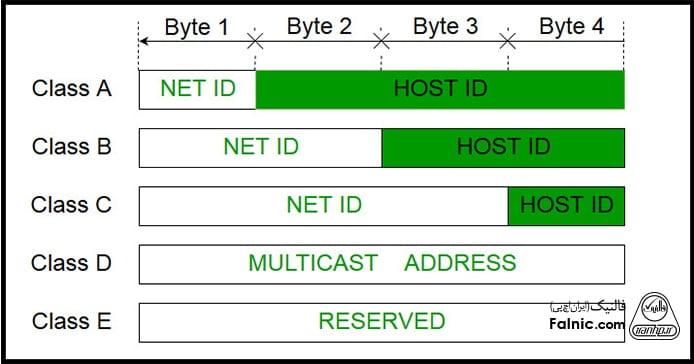 آدرس آی پی IP Address