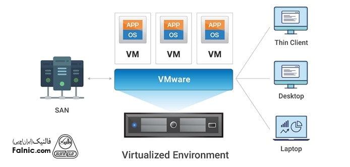 مجازی سازی شبکه راهکاری برای حفاظت از محیطهای VDI