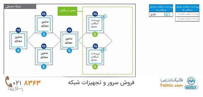 نکات مربوط به حفظ امنیت دسکتاپهای مجازی