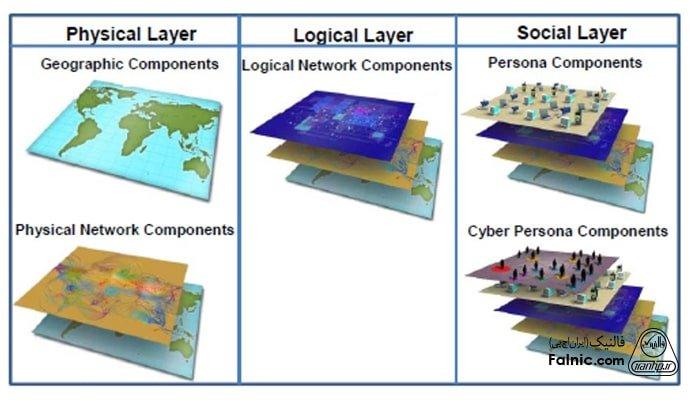 مولفههای فضای سایبری