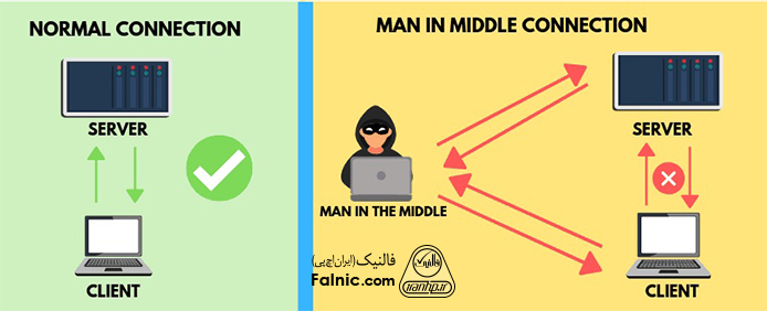 حملات مرد میانی - MiTM چیست؟