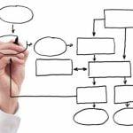 گردش کار چیست و چگونه تعریف میشود؟