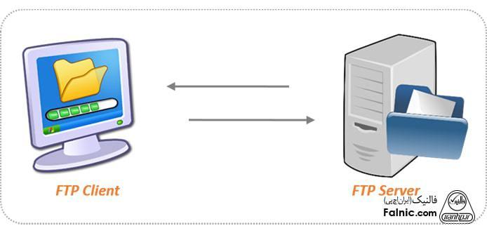 راهاندازی ftp در شبکه محلی