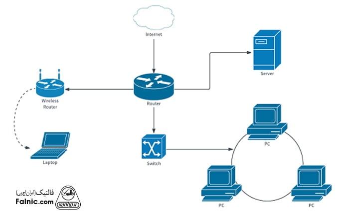 نقشه شبکه چیست؟