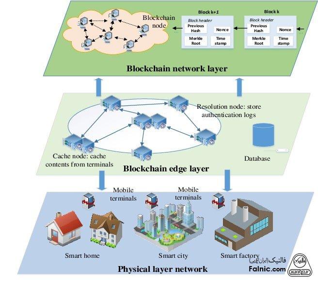 پروژههای پیاده سازی شبکه با بلاک چین