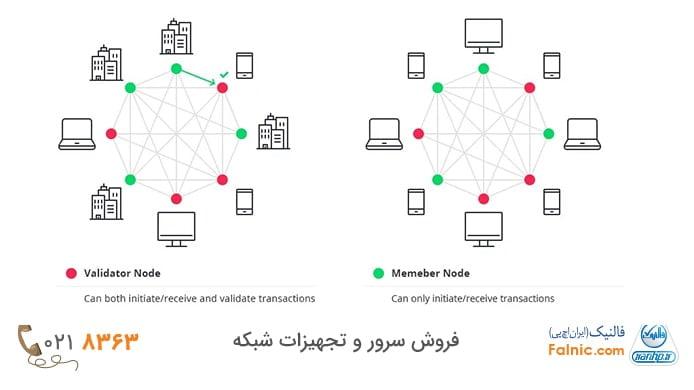 block chain چیست؟