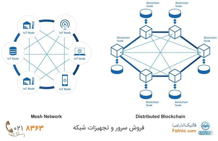تعامل شبکه توری و بلاک چین چگونه است؟