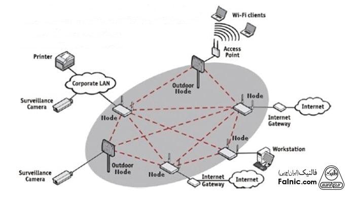 شبکه توری (mesh) چیست؟